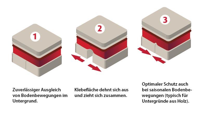 DCM-PRO Fußbodenheizung - der Bodenausgleich