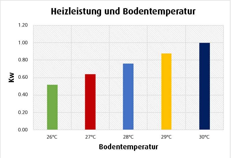 Heizleistung Einer Fußbodenheizung Bei Unterschiedlicher Bodentemperatur